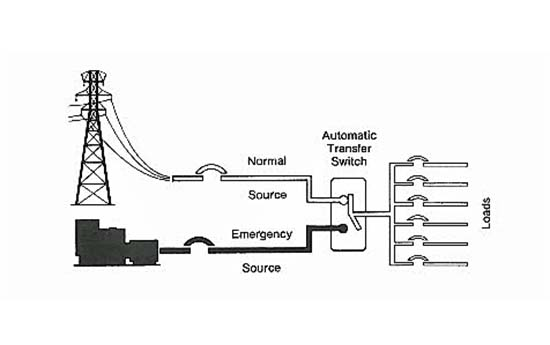 Typical Ats Wiring Diagram