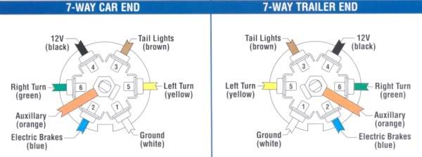 7 way wiring diagram  dodge diesel  diesel truck resource