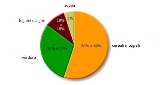 Dieta Settimanale Equilibrata Dieta mediterranea menu settimanale da calorie nutriti meglio In