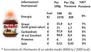 I grassi saturi contenuti nella Nutella
