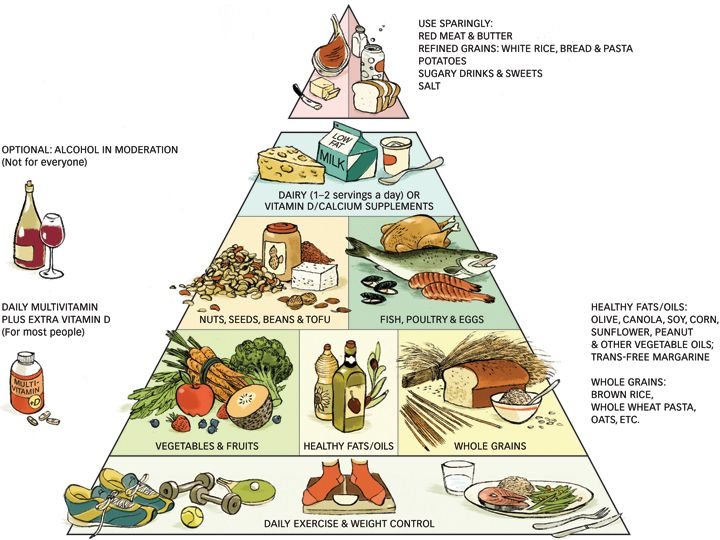 new food pyramid diagram 79 trans am wiring gout diet - dietdiet.com