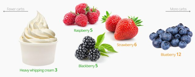 Low carb snacks: berries