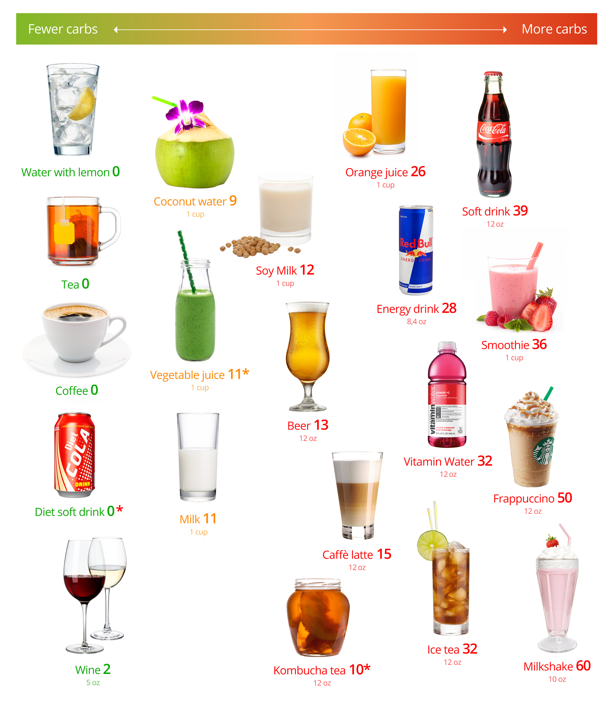 Low Carb Drinks The Best And The Worst