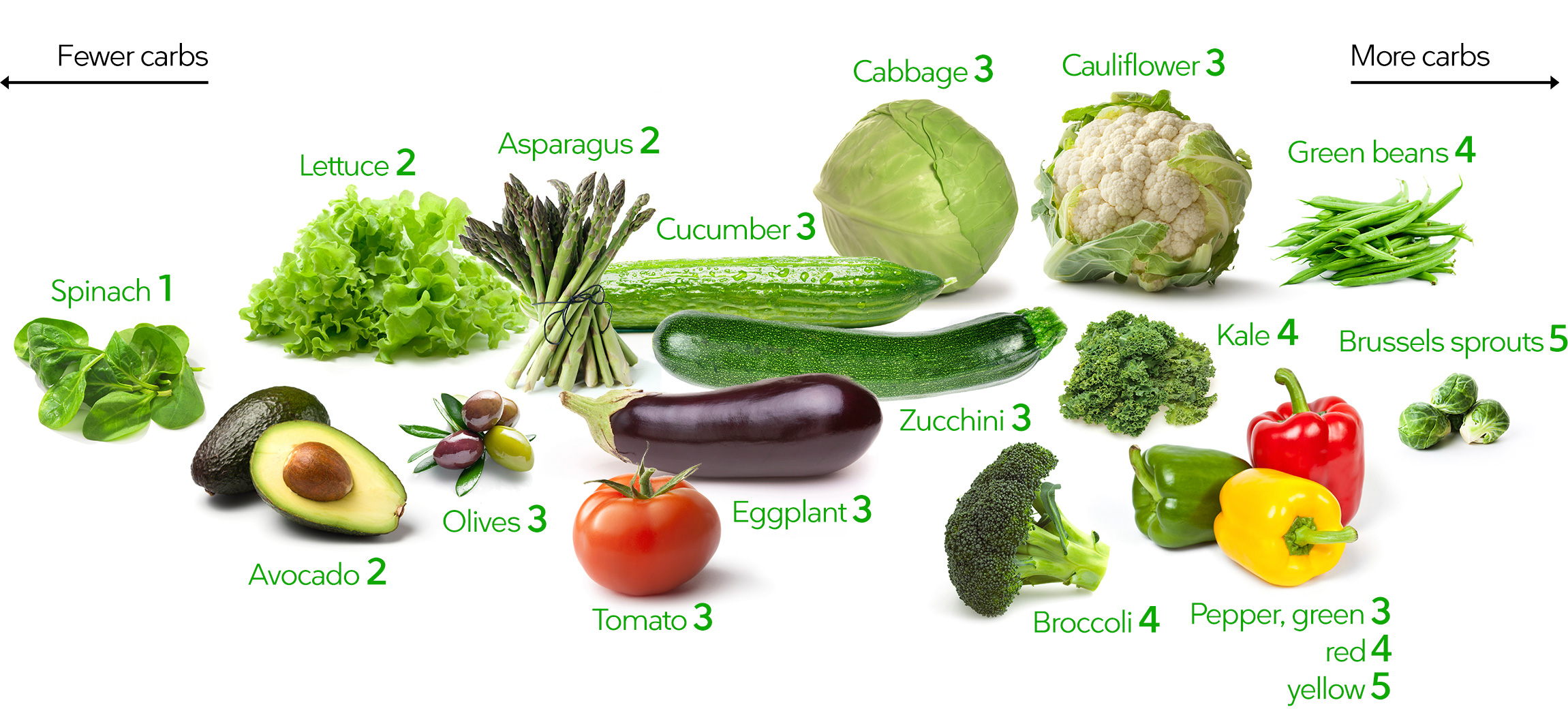 Keto Vegetables The Visual Guide To The Best And Worst