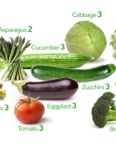 Low carb vegetables also visual guide to the best and worst diet doctor rh dietdoctor