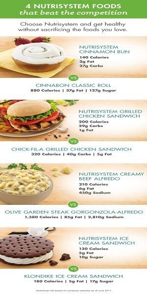nutrisystem delicious foods