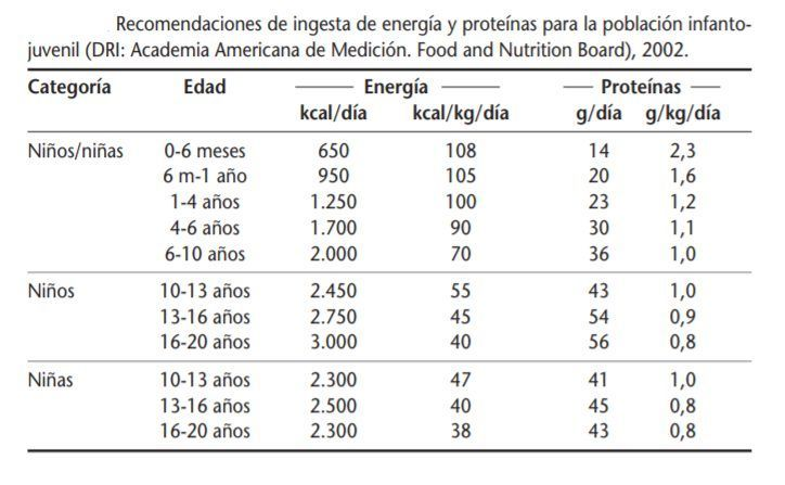 Recomendaciones de energía