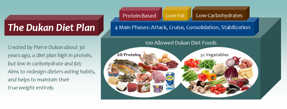 The Dukan Diet Plan: Losing Weight with 100 Dukan Foods ...