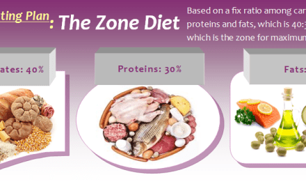 The Zone Diet Plan: Keeping the Insulin Levels At Equilibrium