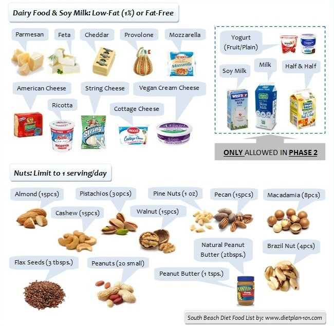 South Beach Diet Food List For Phase 1 And Phase 2 Diet