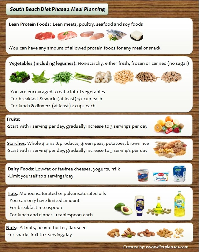 South Beach Diet Phase  Printable Cheat Sheet