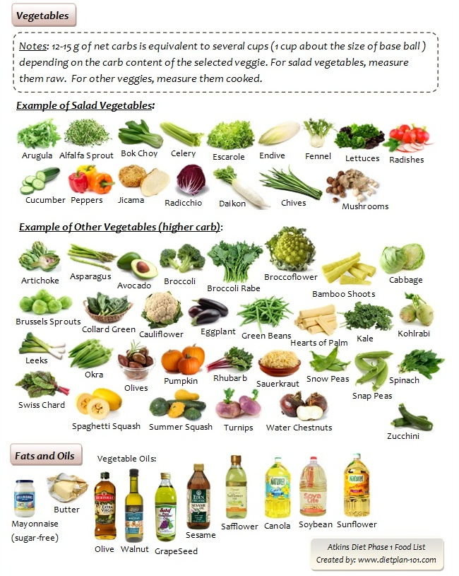 atkins-phase1-vegetables-fats