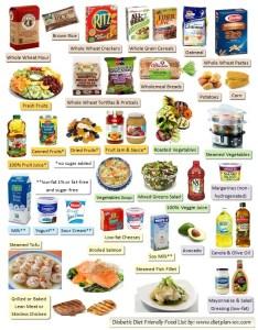 Food list sample of diabetic  friendly examples also diabetes chart in tamil rh bondingmiami
