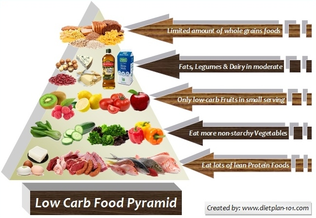 Image result for atkins pyramid