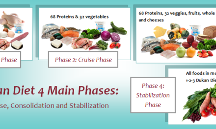 The Dukan Diet Phases Rules and Meals Plan