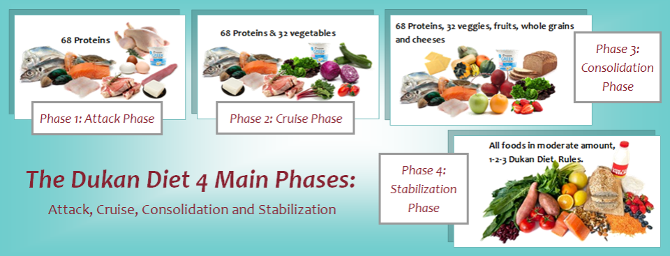 dukan-diet-4phases