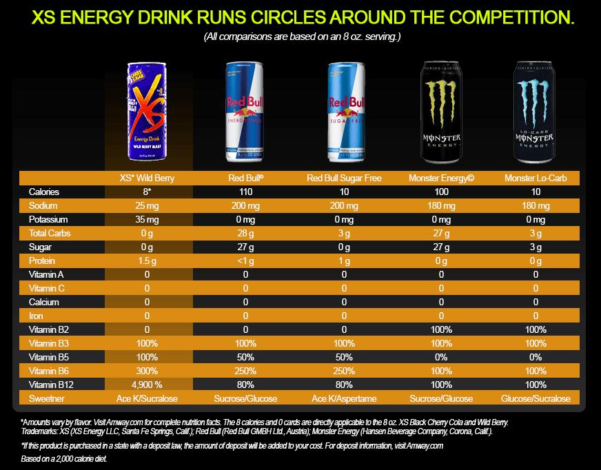 Energy Drink Nutrition Comparison   Besto Blog