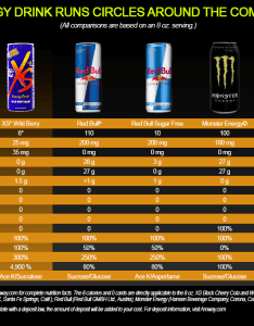 Xs energy drink comparison also review update things you need to know rh dietspotlight