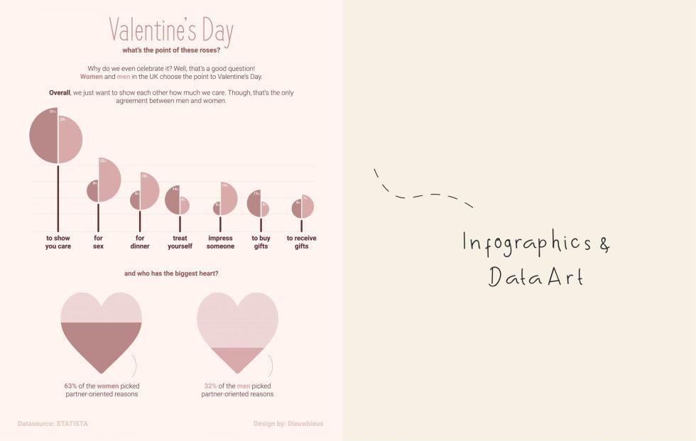 Infographics & Data Art