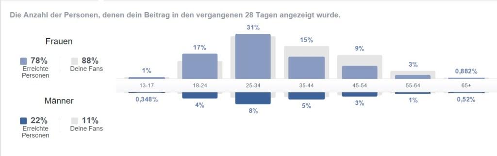 DieWarentester Facebook Statistik