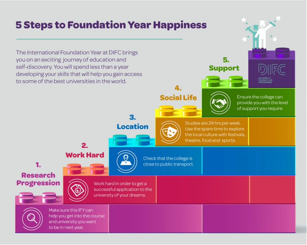 5 Steps To Foundation Year Happiness