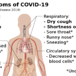 Difference Between Coronavirus and Cold Symptoms
