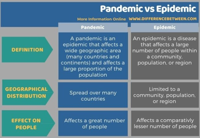 Difference Between Pandemic and Epidemic - Tabular Form