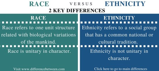 Difference Between Race and Ethnicity - Comparison Summary_Fig 1