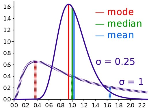 Main Difference - Mean vs Median
