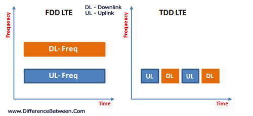 FDD-LTE - JapaneseClass.jp