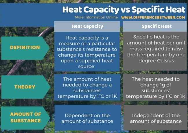 Difference Between Heat Capacity and Specific Heat - Tabular Form