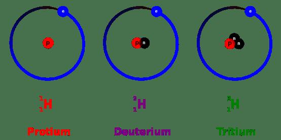Key Difference - Hydrogen vs Helium