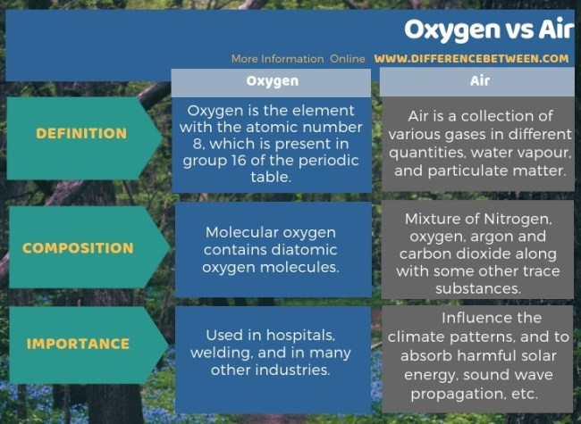 Difference Between Oxygen and Air in Tabular Form