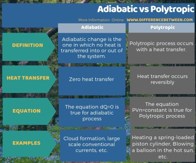 Difference Between Adiabatic and Polytropic in Tabular Form