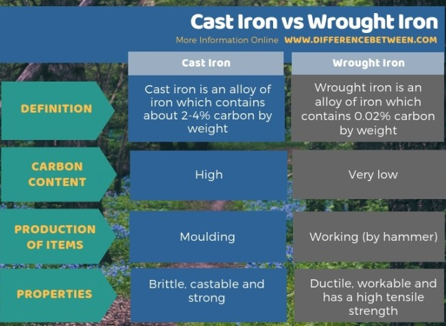 Difference Between Cast Iron and Wrought Iron - Tabular Form