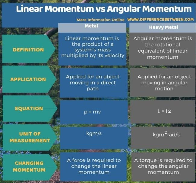 Difference Between Linear Momentum and Angular Momentum in Tabular Form
