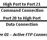 Difference Between Active FTP and Passive FTP