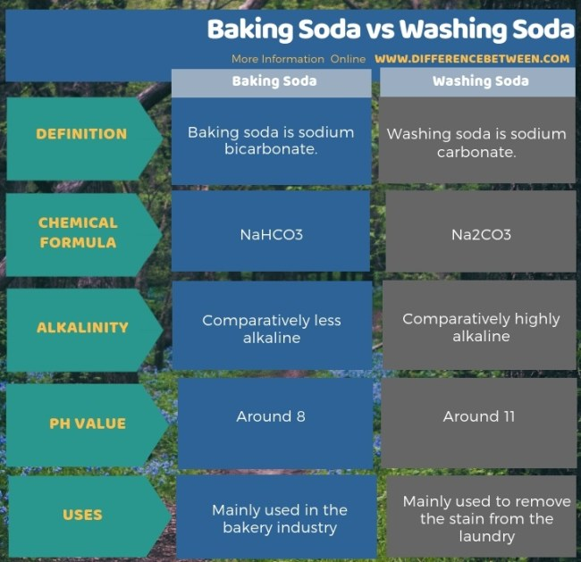 Difference Between Baking Soda and Washing Soda in Tabular Form