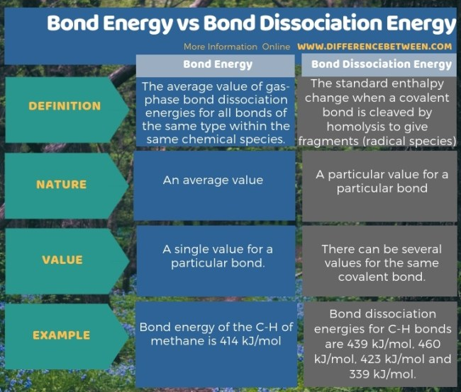 Difference Between Bond Energy and Bond Dissociation Energy in Tabular Form