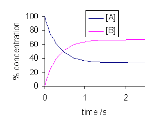 Key Difference Between Chemical Equilibrium and Dynamic Equilibrium