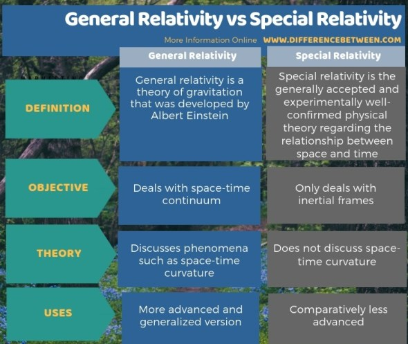 Difference Between General Relativity and Special Relativity- Tabular Form