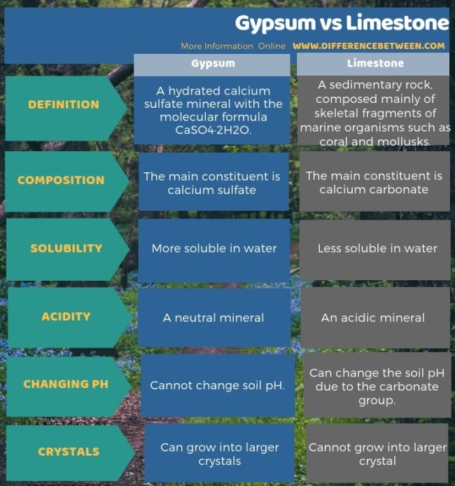 Difference Between Gypsum and Limestone in Tabular Form
