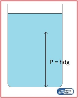 Difference Between Pressure of Solids and Liquids