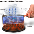 Difference Between Sublimation and Heat Transfer