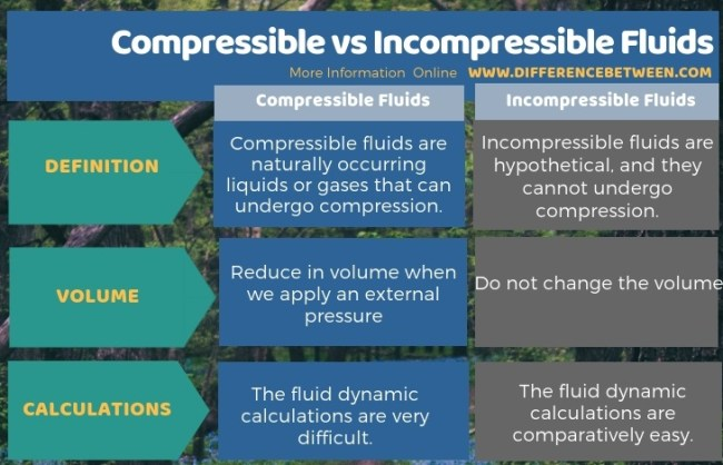Difference Between Compressible and Incompressible Fluids in Tabular Form