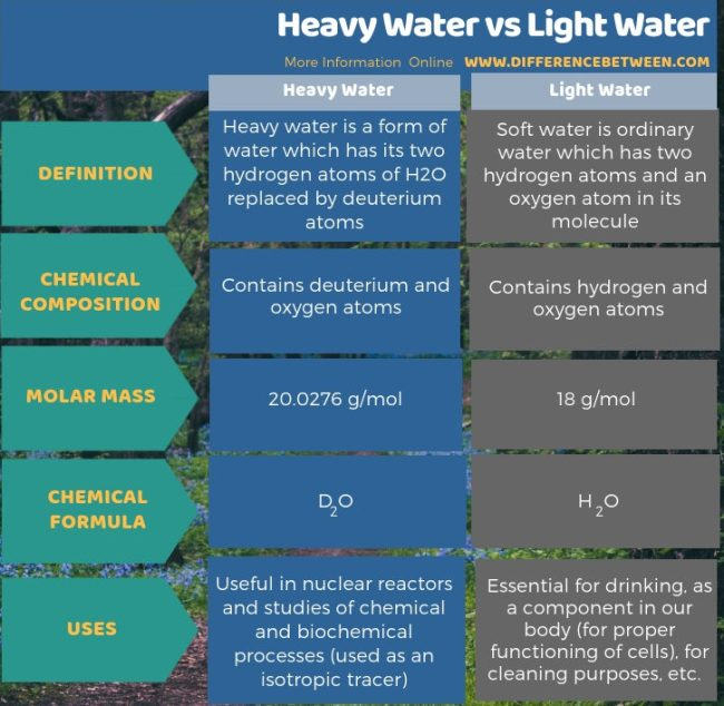 Difference Between Heavy Water and Light Water in Tabular Form