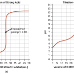 Difference Between Equivalence Point and Endpoint