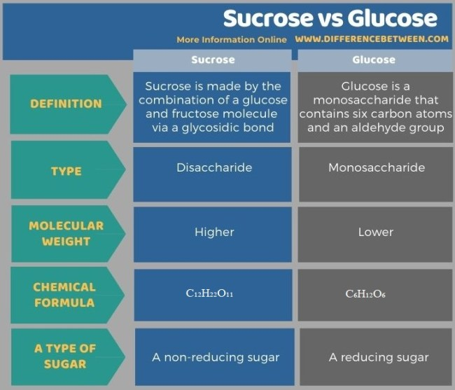 Difference Between Sucrose and Glucose in Tabular Form