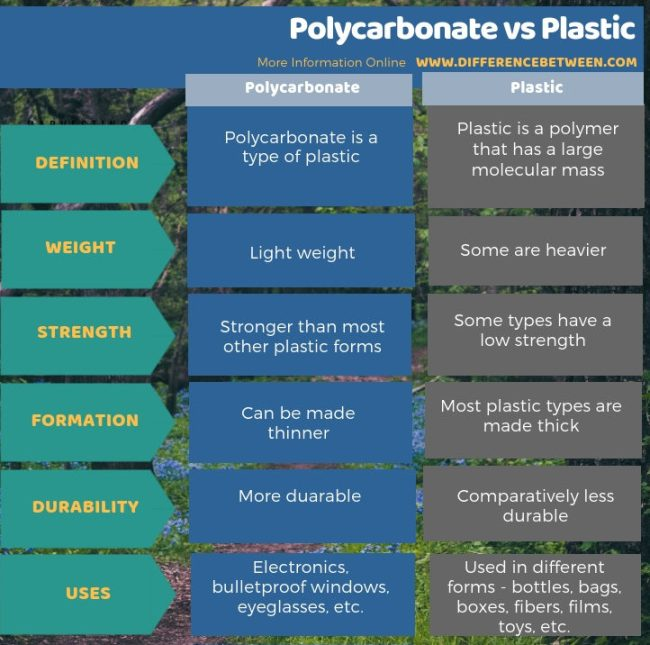 Difference Between Polycarbonate and Plastic in Tabular Form