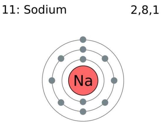 Key Difference - Valence vs Core Electrons